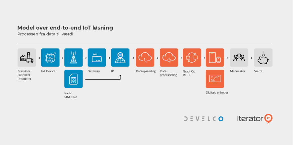 Develco Iterator IT End-to-End IoT løsninger